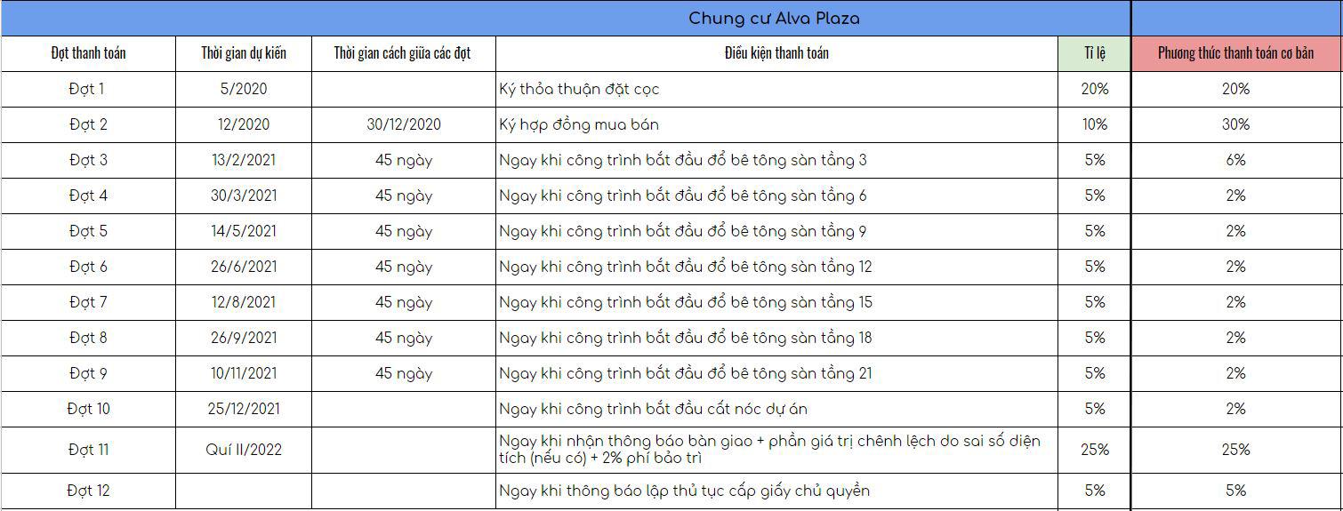 phuong thuc thuc thanh toan co ban can ho alva plaza