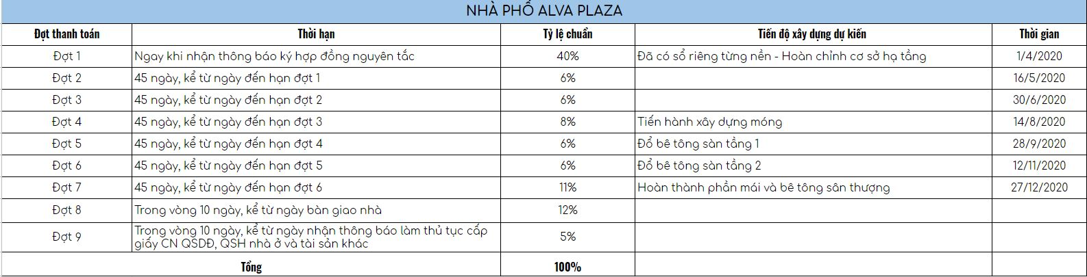 phuong thuc thuc thanh toan nha pho alva plaza