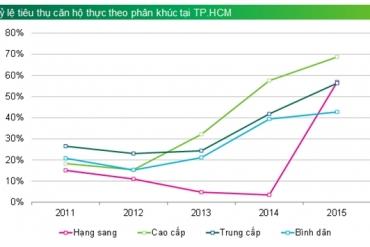 Giao dịch nhà đất tại Tp.HCM cao nhất trong lịch sử