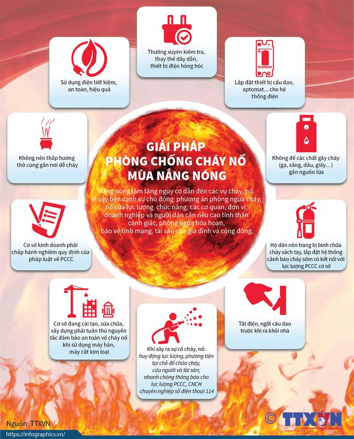 infographic giai phap phong chong chay no mua nang nong1560304328